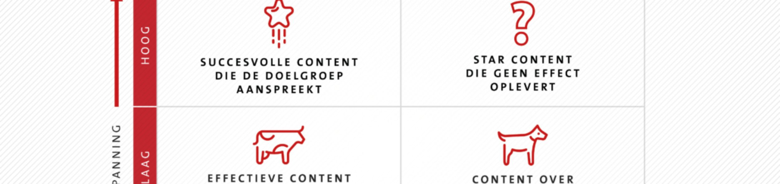 BCG matrix voor contentmarketeers